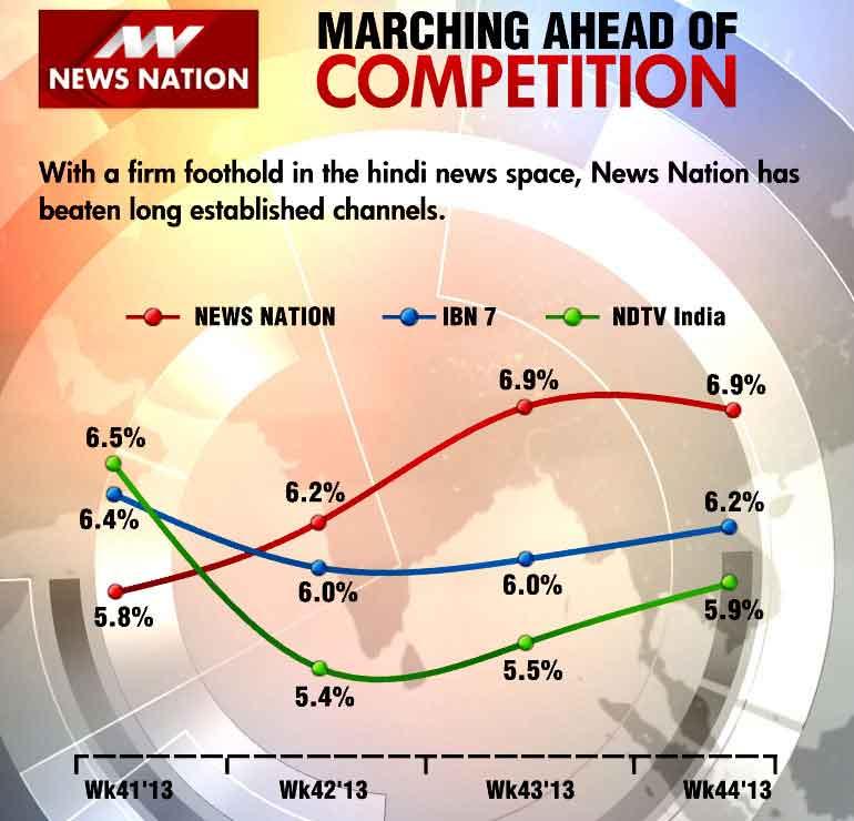 टीआरपी रेस में नया चैनल न्यूज़ नेशन