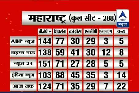 सभी समाचार चैनलों के सर्वे में महाराष्ट्र और हरियाणा में बीजेपी सबसे बड़ी पार्टी