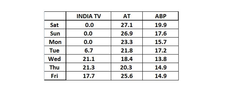 india tv trp