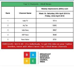 इंडिया टीवी ने खोल दी आजतक की आँखें