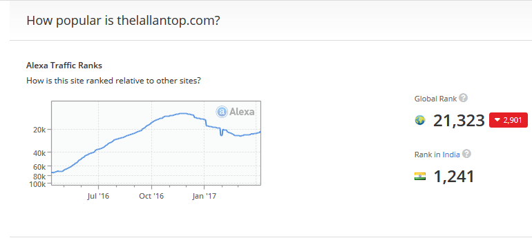 lallan top alexa ranking