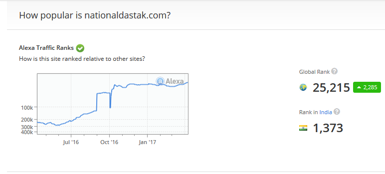 national dastak alexa ranking