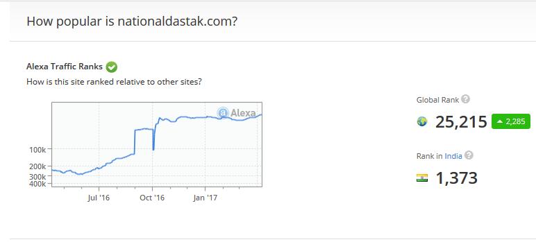national dastak alexa ranking